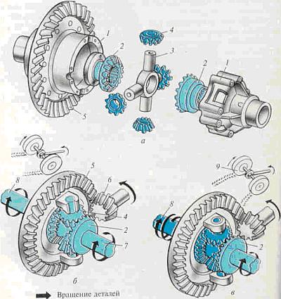 Дифференциал а - устройство, б - схема работы при прямолинейном движении, в - схема работы при повороте, 1 - корпус...