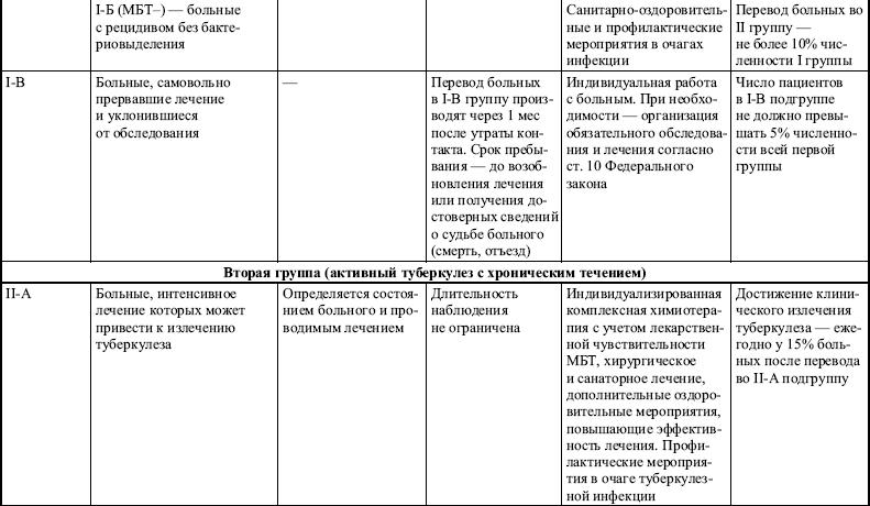 Фтизиатрия.(Справочник)