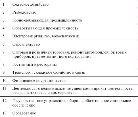 Международная классификация