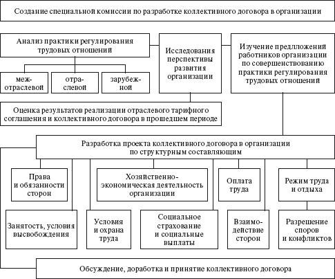 4 показана схема разработки