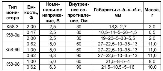характеристики ионисторов