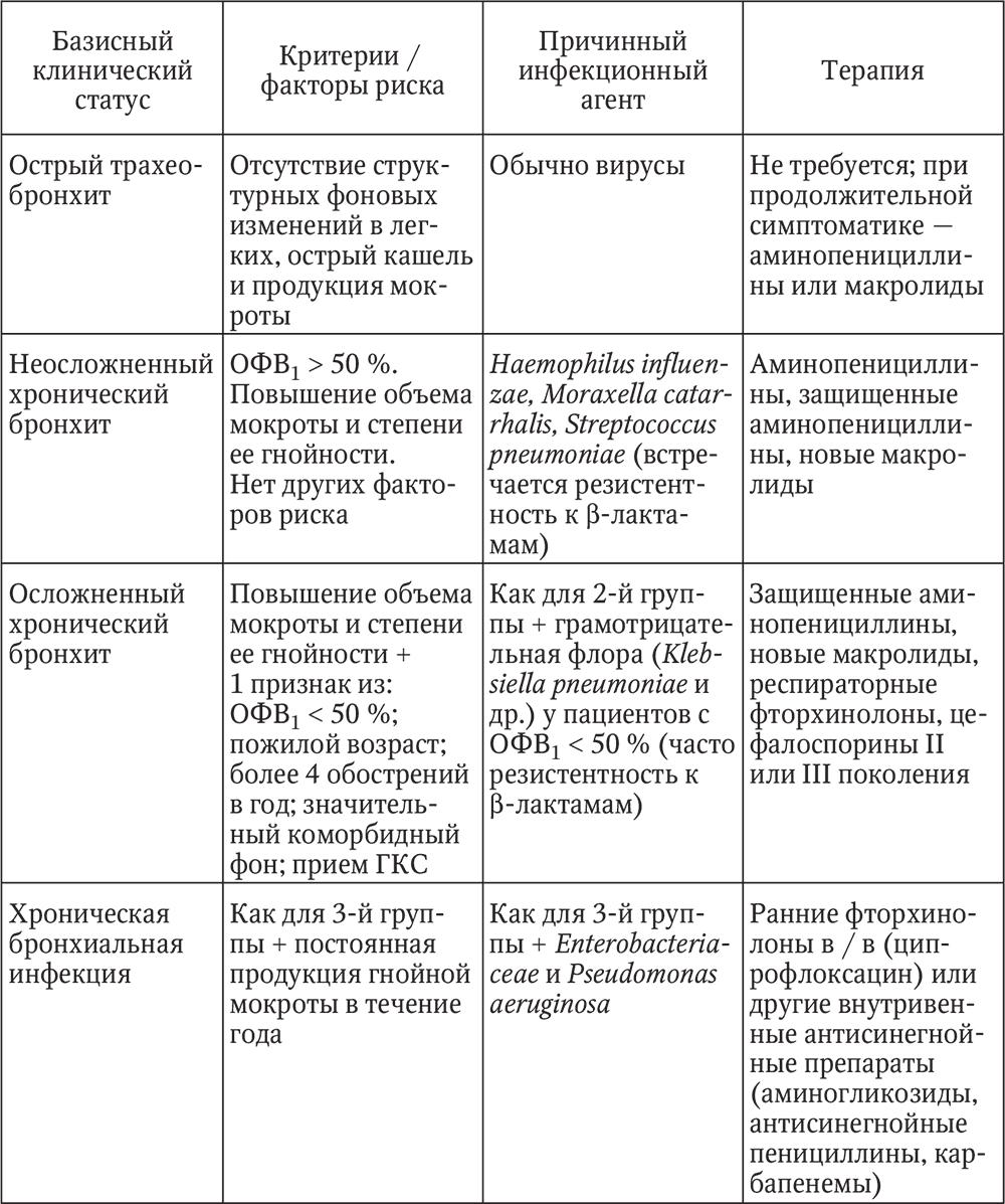 схема лечения вторичного сифилиса сумамедом