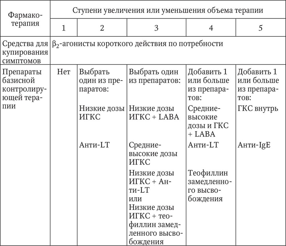 схема лечения хламидиоза флорацидом