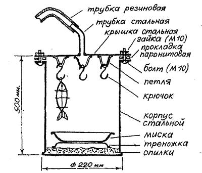 Дымогенератор своими руками фото