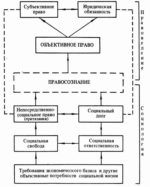 Схема 2. Соотношение права в