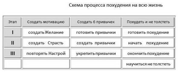 6 привычек стройности.