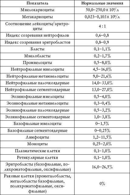 Стг анализ крови что это Справка из онкодиспансера Языковский переулок
