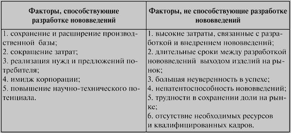 8.Инновационный потенциал предприятий, его роль в антикризисном управлении.