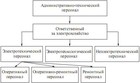2 представлена структурная