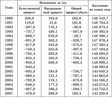 прирост населения в России