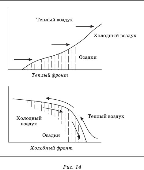 Рис.12.  Схема движения воздуха.