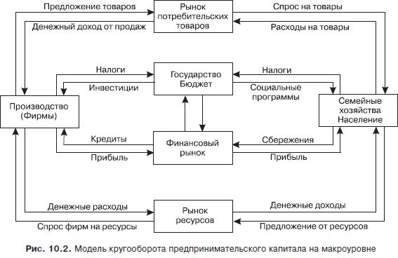 Экономическая теория.