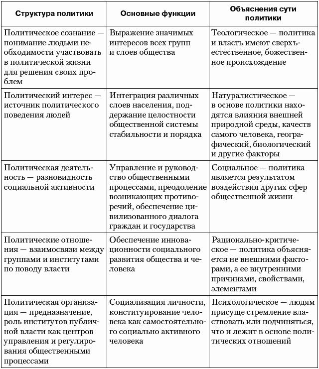 2. Политология как наука