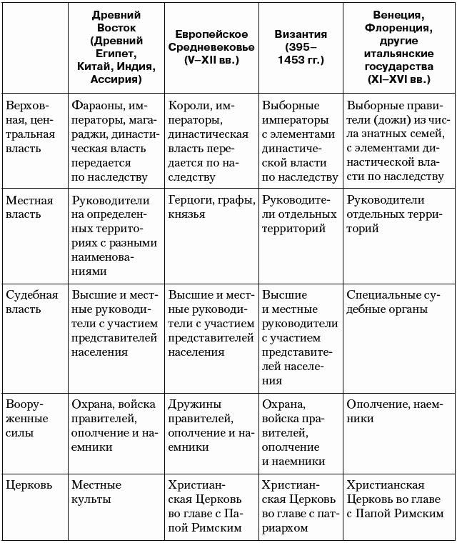 Этап возникновения и эволюции