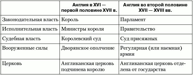 Таблица 7. Политический строй