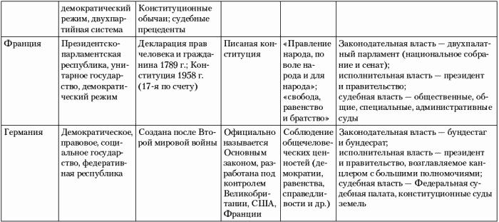 на протяжении XIX–XX вв.