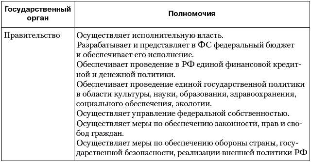 Таблица 28.