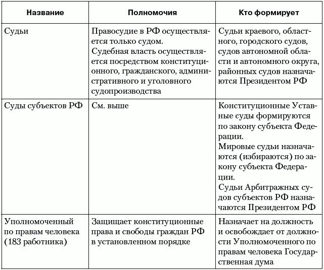 Российский статистический