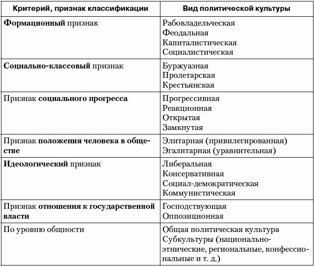 Политология (fb2) | Либрусек