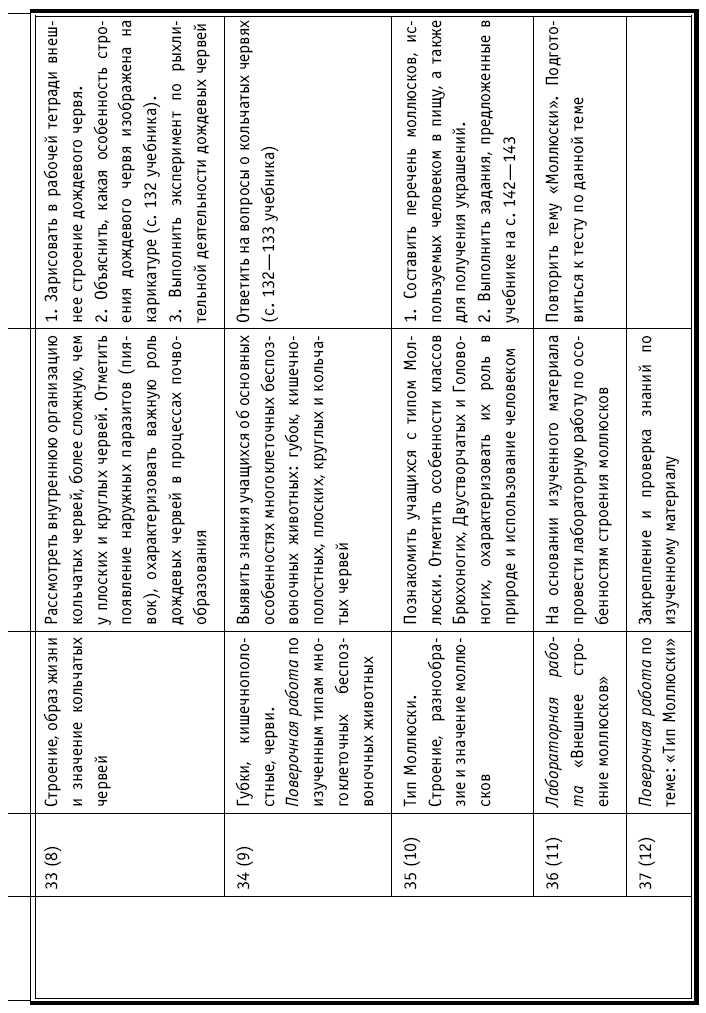 Планирование по биологии 7 класс fb2