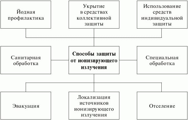Схема организации защиты