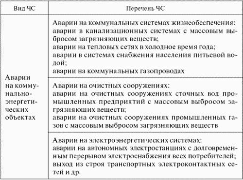 Классификация ЧС по природе
