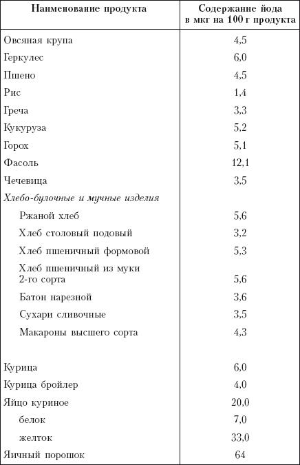 разное количество йода в