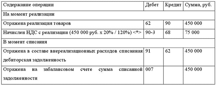 Цены на билеты на самолеты из москвы в