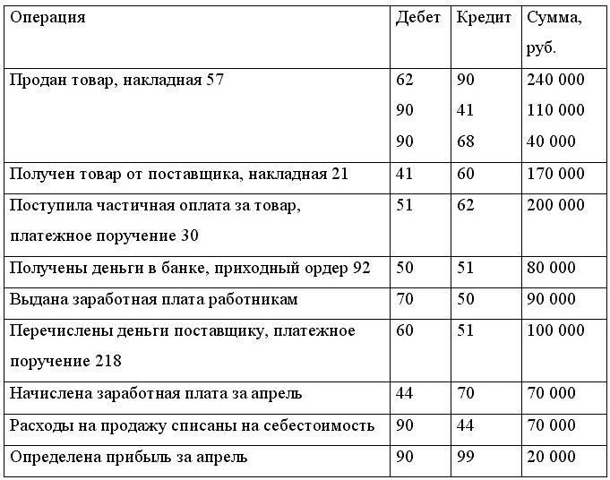 Красова Ольга. Бухгалтерский