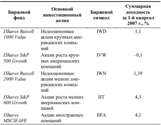 Доходность пифов за 2010 год