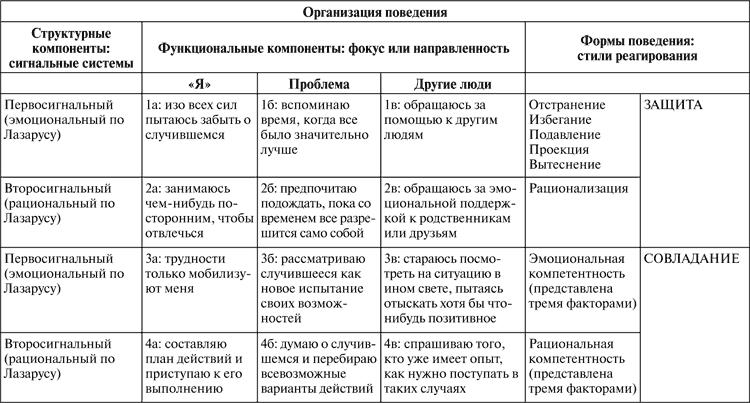 Виктимология. Психология