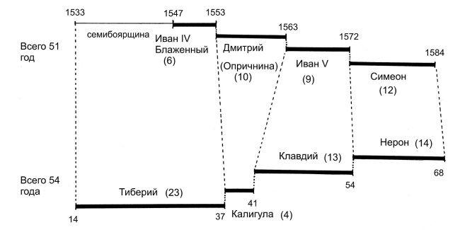 Схема наложения четырех