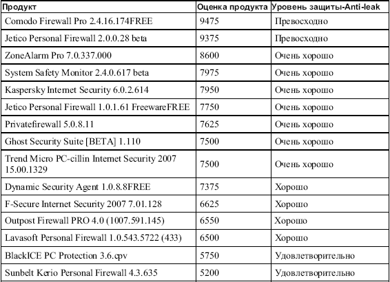 Антивирус Касперского 6 0 2 614