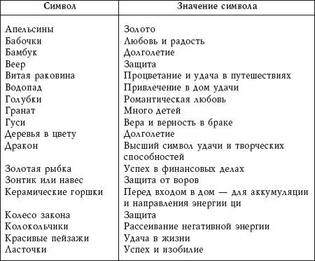 Новейшая энциклопедия фэн-шуй