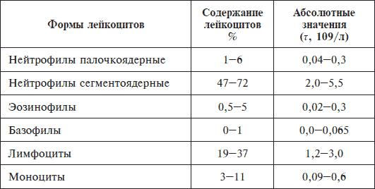 Лейкоцитарная формула крови и