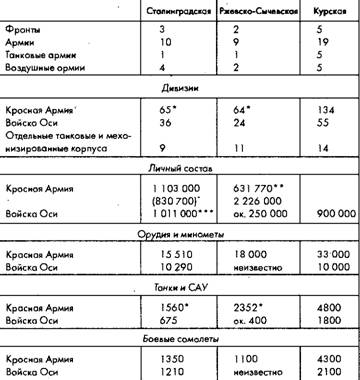 военное чудо 1941-1943.