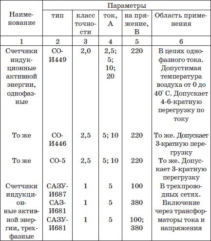 Таблица 16. Счетчики
