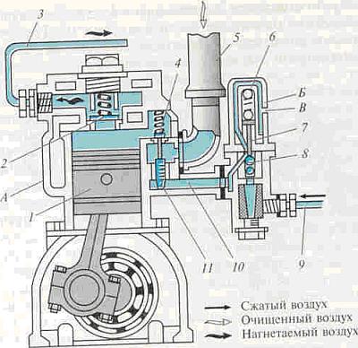 2 – нагнетательный клапан,