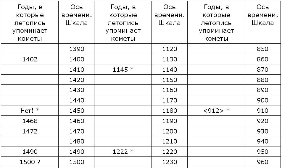 Новая хронология и концепция