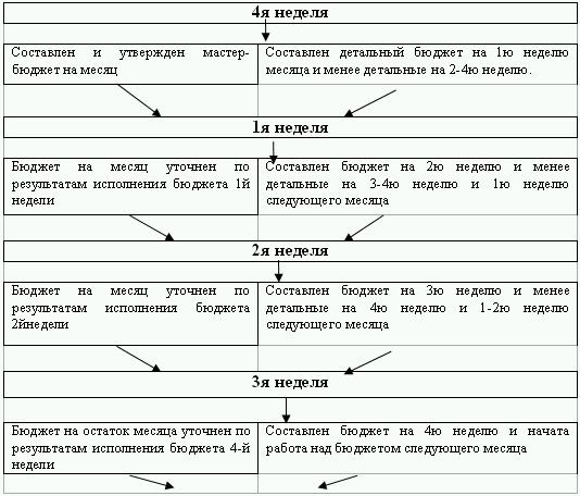 Схема 1.7