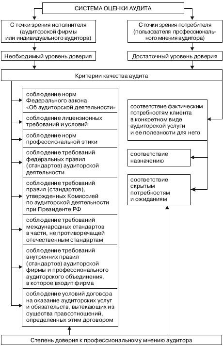 Система оценки качества аудита