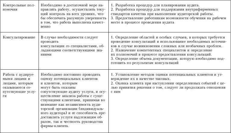 Контроль качества аудита (fb2)