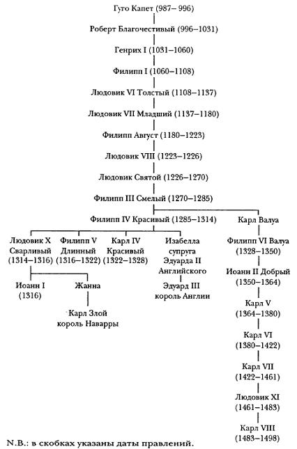 Хронология средневековой
