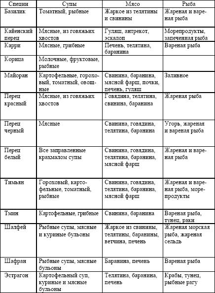 Продукты, ингредиенты, таблицы I_003
