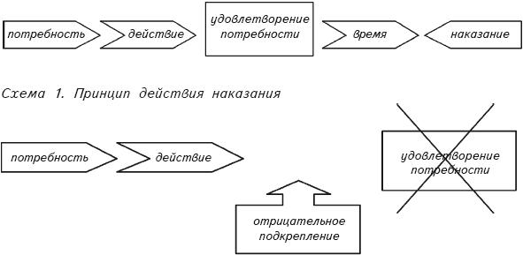 наказания (схема 1).