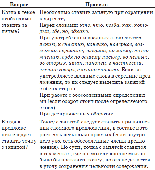 Пять правил успеха (fb2) |