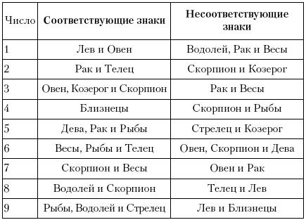 соответствие имени дарья со знаком зодиака
