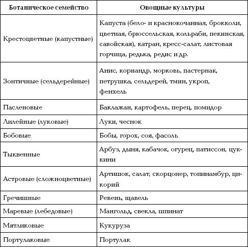 Знание этой классификации