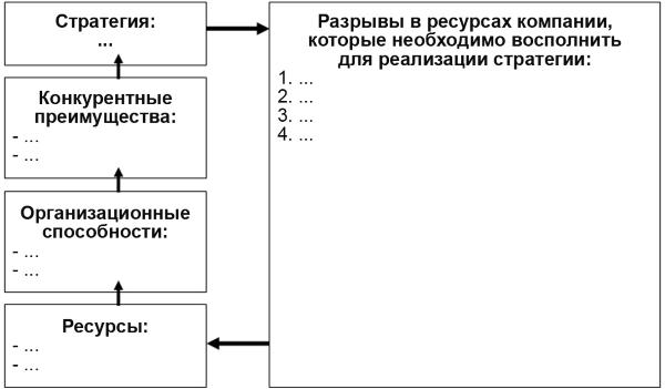 Схема анализа ресурсов и