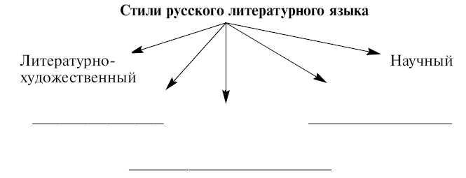 """""""Экспресс-тесты по русскому языку.  Повторение и з."""